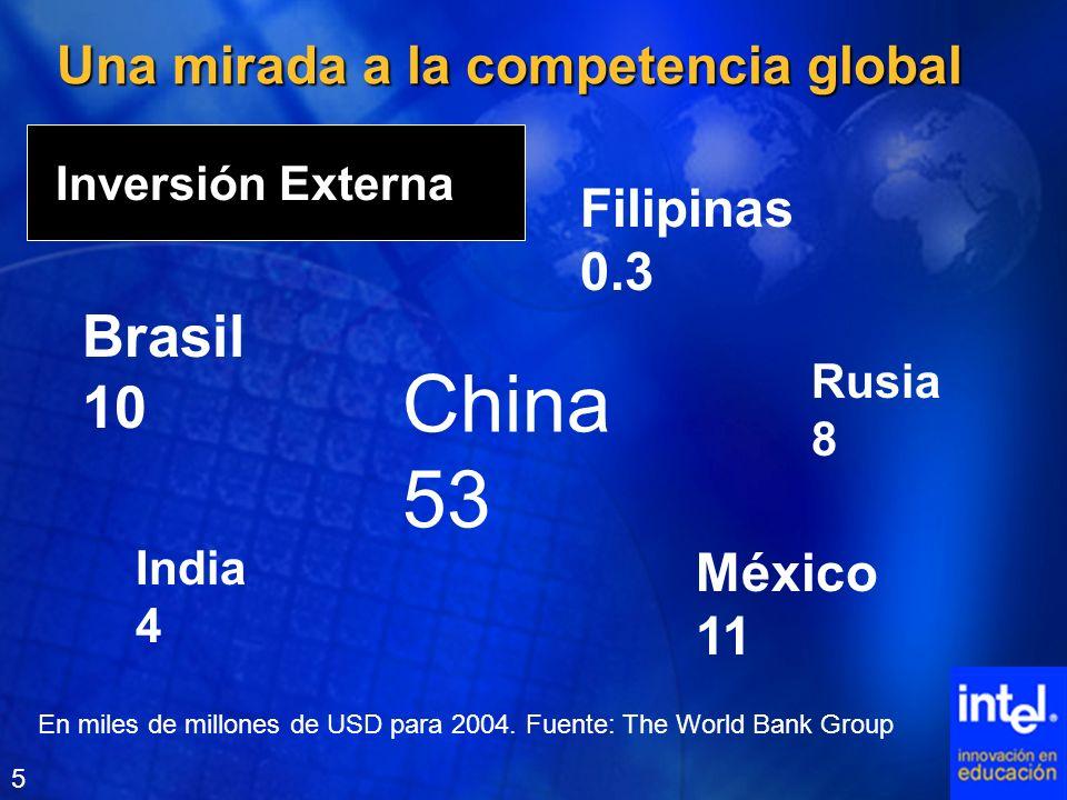 Una mirada a la competencia global Inversión Externa China 53 India 4 Filipinas 0.3 Rusia 8 México 11 Brasil 10 En miles de millones de USD para 2004.