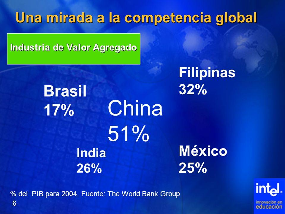 Una mirada a la competencia global Industria de Valor Agregado China 51% India 26% Filipinas 32% México 25% Brasil 17% % del PIB para 2004. Fuente: Th