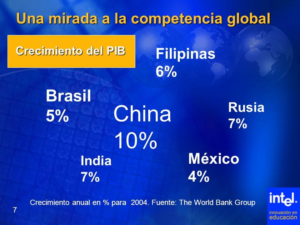 Una mirada a la competencia global Crecimiento del PIB China 10% India 7% Filipinas 6% México 4% Brasil 5% Crecimiento anual en % para 2004. Fuente: T