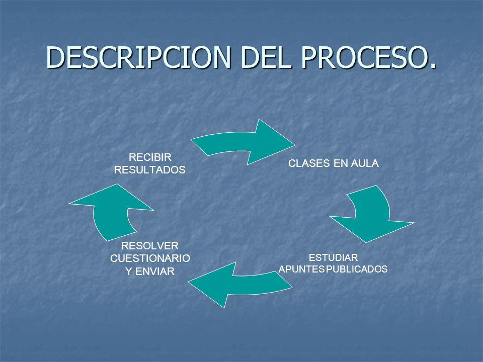 DESCRIPCION DEL PROCESO. CLASES EN AULA ESTUDIAR APUNTES PUBLICADOS RESOLVER CUESTIONARIO Y ENVIAR RECIBIR RESULTADOS