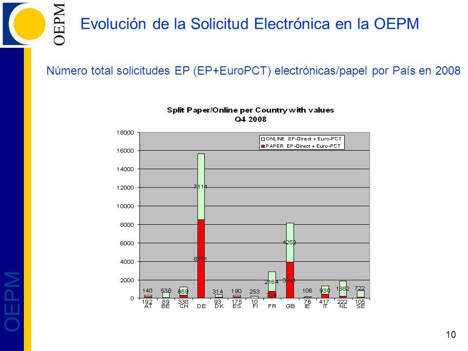 10 OEPM Evolución de la Solicitud Electrónica en la OEPM Número total solicitudes EP (EP+EuroPCT) electrónicas/papel por País en 2008