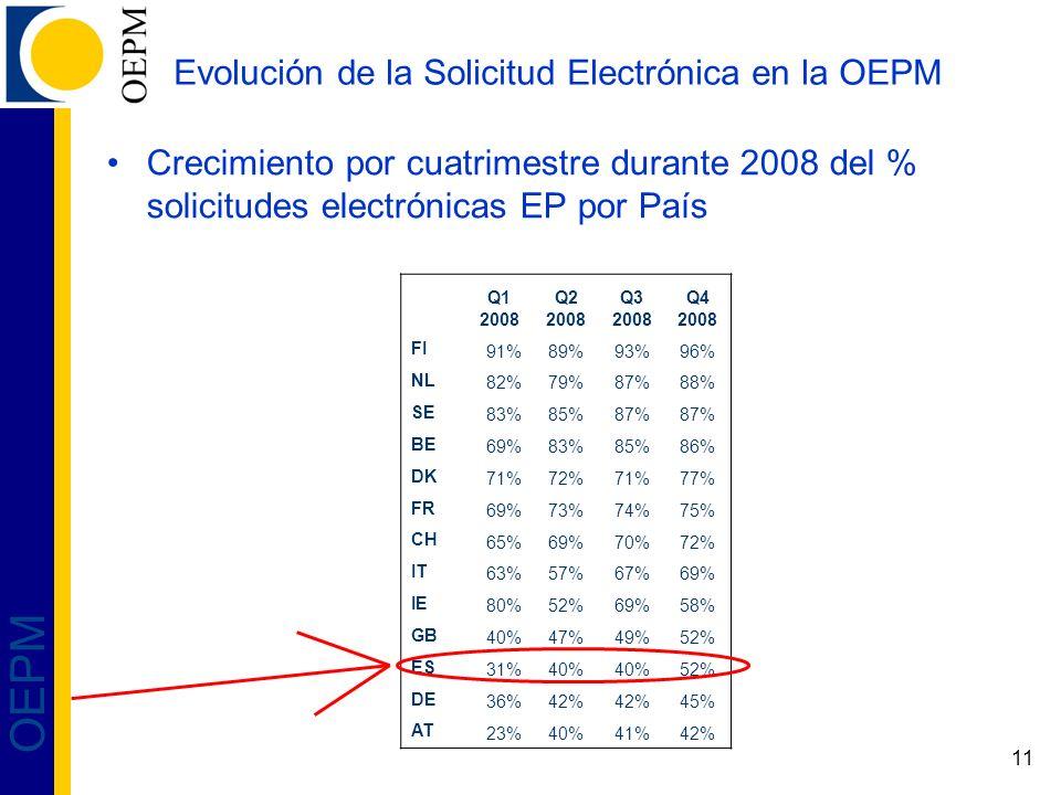 11 OEPM Evolución de la Solicitud Electrónica en la OEPM Crecimiento por cuatrimestre durante 2008 del % solicitudes electrónicas EP por País Q1 2008
