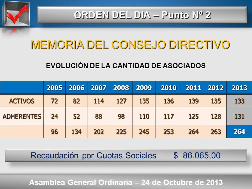 Here comes your footer ORDEN DEL DIA – Punto Nº 2 Asamblea General Ordinaria – 24 de Octubre de 2013 ACTIVOS: 133 ADHERENTES: 131 ACTIVOS: 133 ADHEREN