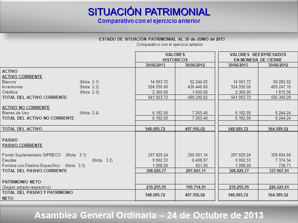 Here comes your footer ORDEN DEL DIA – Punto Nº 2 Asamblea General Ordinaria – 24 de Octubre de 2013 SITUACIÓN PATRIMONIAL ACTIVO Bancos Inversiones (