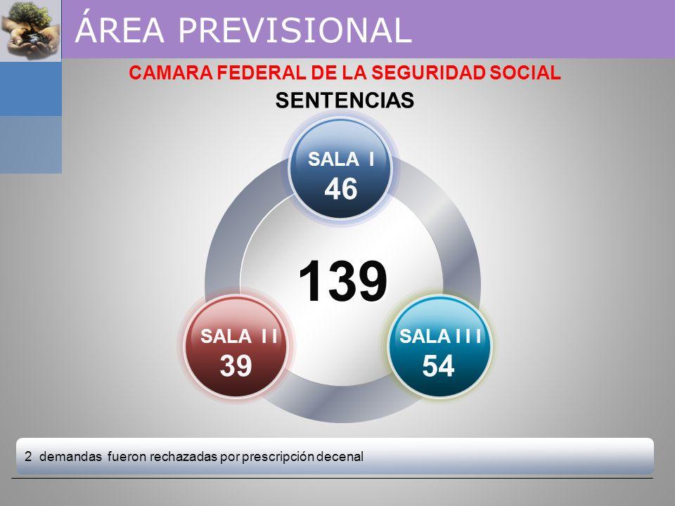 SALA I 64 SALA I 64 SALA I I 70 SALA I I 70 SALA I I I 67 SALA I I I 67 CAMARA FEDERAL DE LA SEGURIDAD SOCIAL RECURSOS DE APELACIÓN 69 % con Sentencia
