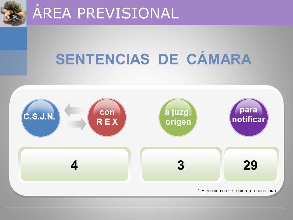 139 SALA I 46 SALA I I 39 SALA I I I 54 ÁREA PREVISIONAL CAMARA FEDERAL DE LA SEGURIDAD SOCIAL SENTENCIAS 2 demandas fueron rechazadas por prescripció
