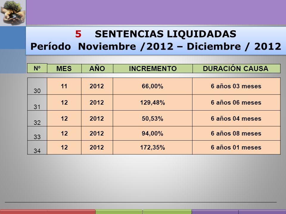 18 SENTENCIAS LIQUIDADAS Período Noviembre/2011 a Octubre/2012 18 SENTENCIAS LIQUIDADAS Período Noviembre/2011 a Octubre/2012 12 112011172%5 años 04 m