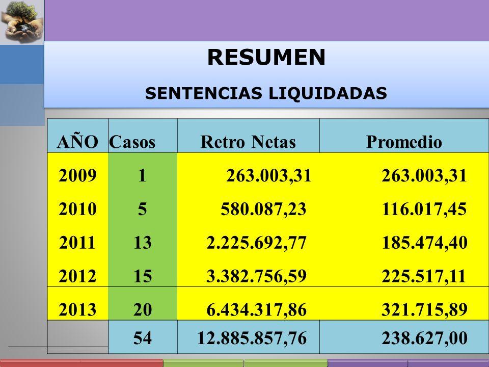 Sentencias Liquidadas por la ANSeS Promedio Total percibido: $ 12.885.857,76 54 casos $ 238.627,00