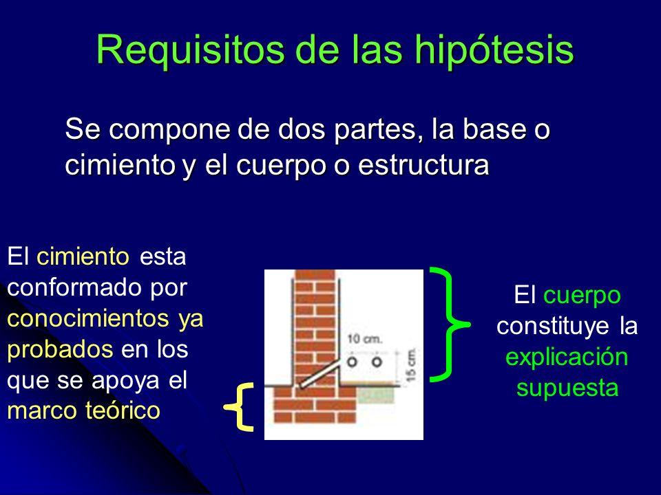 Requisitos de las hipótesis Se compone de dos partes, la base o cimiento y el cuerpo o estructura El cimiento esta conformado por conocimientos ya pro