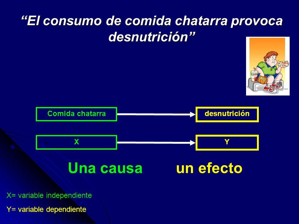 El consumo de comida chatarra provoca desnutrición Comida chatarra desnutrición X= variable independiente X Y Y= variable dependiente Una causa un efe