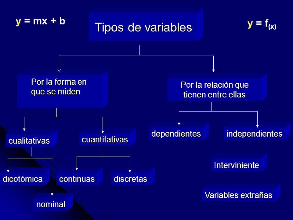 Tipos de variables Por la forma en que se miden cualitativas cuantitativas Por la relación que tienen entre ellas continuasdiscretas dependientesindep