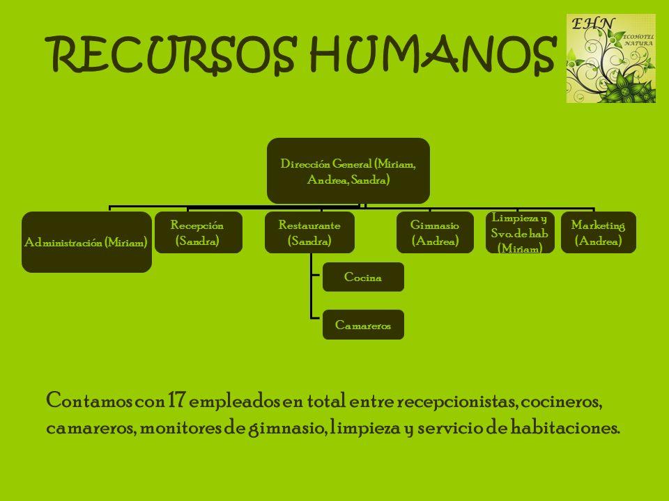 RECURSOS HUMANOS Dirección General (Miriam, Andrea, Sandra) Administración (Miriam) Marketing (Andrea) Recepción (Sandra) Restaurante (Sandra) Gimnasi