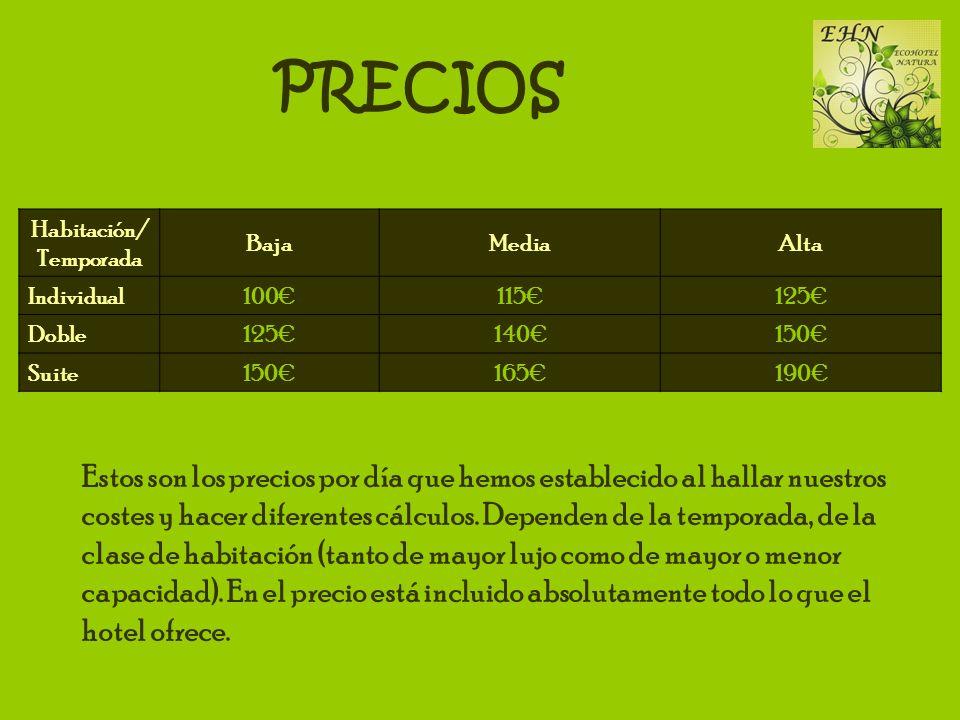 PRECIOS Habitación/ Temporada BajaMediaAlta Individual100115125 Doble125140150 Suite150165190 Estos son los precios por día que hemos establecido al h