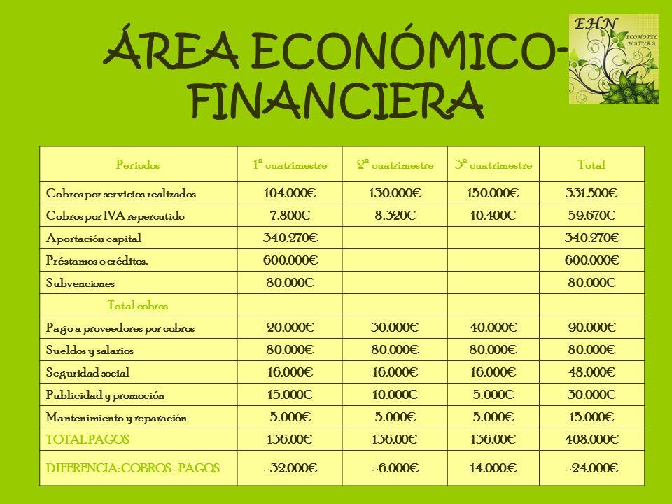 ÁREA ECONÓMICO- FINANCIERA Periodos1º cuatrimestre2º cuatrimestre3º cuatrimestreTotal Cobros por servicios realizados104.000130.000150.000331.500 Cobr