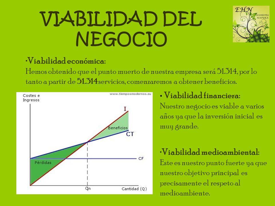 VIABILIDAD DEL NEGOCIO Viabilidad económica: Hemos obtenido que el punto muerto de nuestra empresa será 51.314, por lo tanto a partir de 51.314 servic