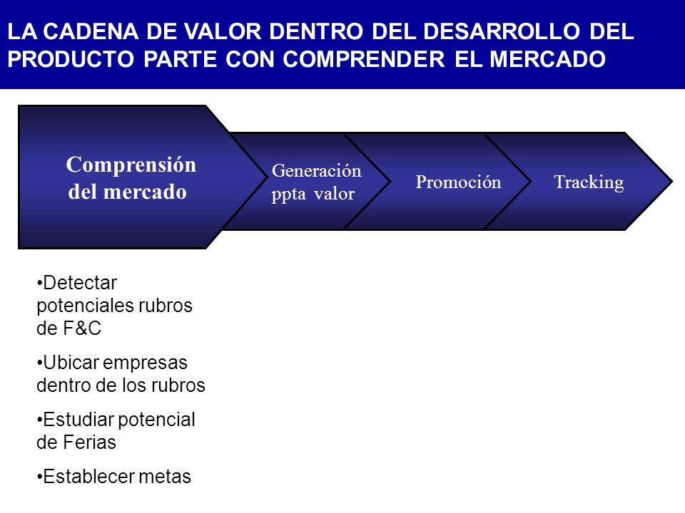 LA PROMOCION DE LA FERIA SE REALIZA EN MEDIOS RELACIONADOS CON EL RUBRO Revista específicas y página Web.