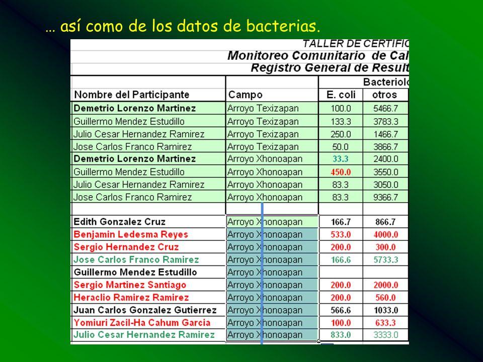… así como de los datos de bacterias.