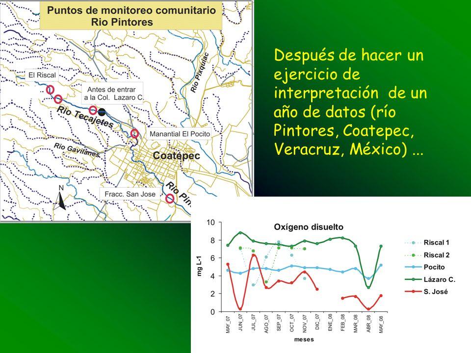Después de hacer un ejercicio de interpretación de un año de datos (río Pintores, Coatepec, Veracruz, México)...