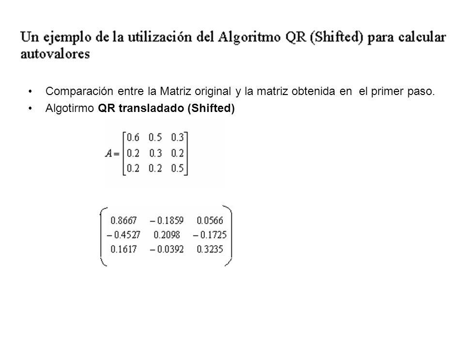 Comparación entre la Matriz original y la matriz obtenida en el primer paso. Algotirmo QR transladado (Shifted)