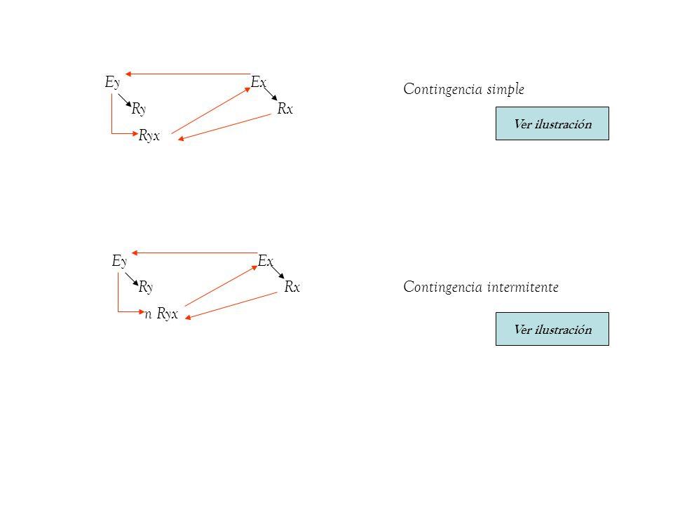 Ey RyRx Ryx Ex Ey RyRx n Ryx Ex Contingencia simple Contingencia intermitente Ver ilustración