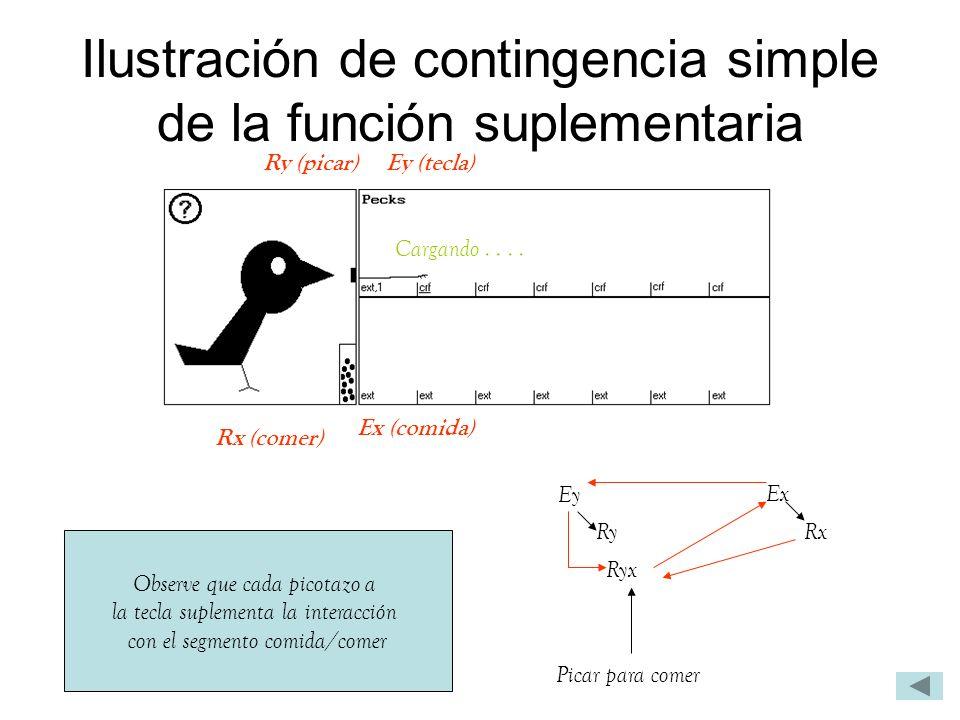 Ilustración de contingencia simple de la función suplementaria Observe que cada picotazo a la tecla suplementa la interacción con el segmento comida/c
