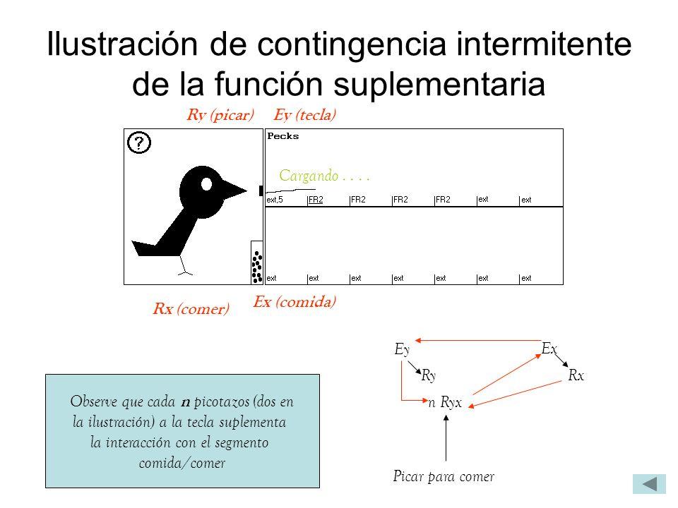 Ilustración de contingencia intermitente de la función suplementaria Observe que cada n picotazos (dos en la ilustración) a la tecla suplementa la int