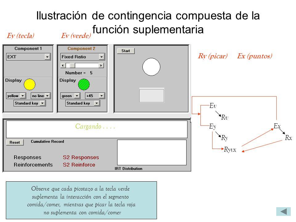 Ilustración de contingencia compuesta de la función suplementaria Observe que cada picotazo a la tecla verde suplementa la interacción con el segmento