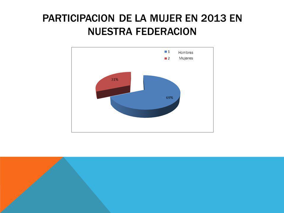 PARTICIPACION DE LA MUJER EN 2013 EN NUESTRA FEDERACION Hombres Mujeres