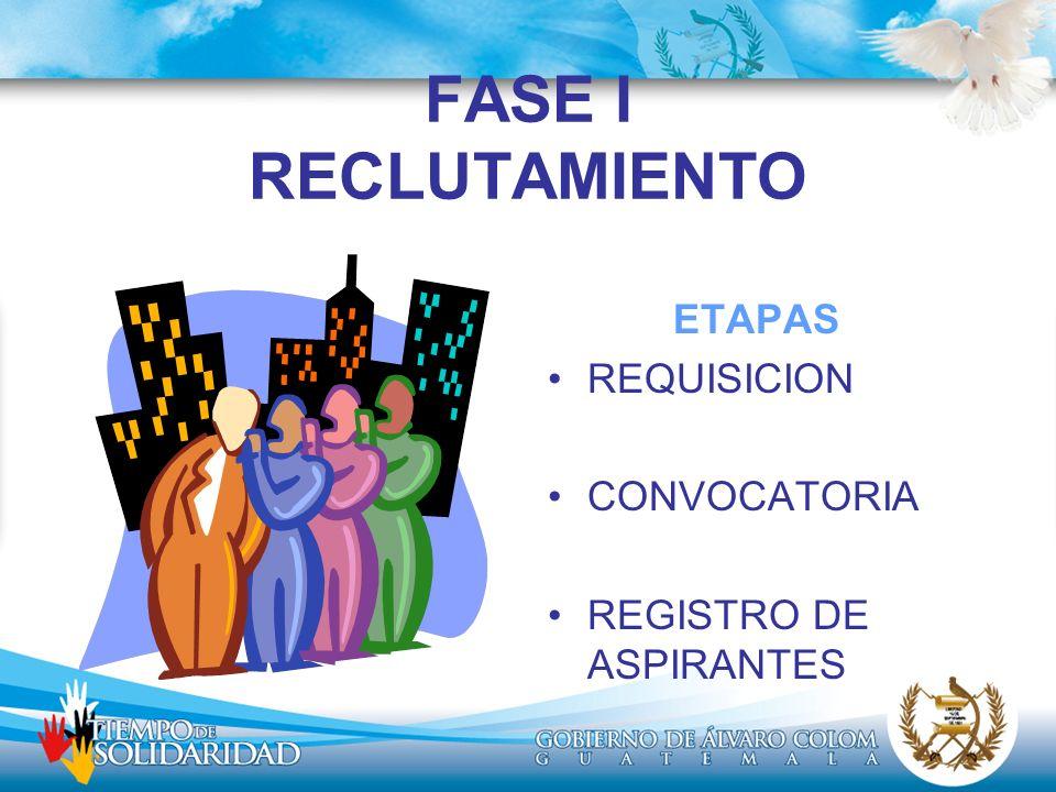 FASE I RECLUTAMIENTO ETAPAS REQUISICION CONVOCATORIA REGISTRO DE ASPIRANTES
