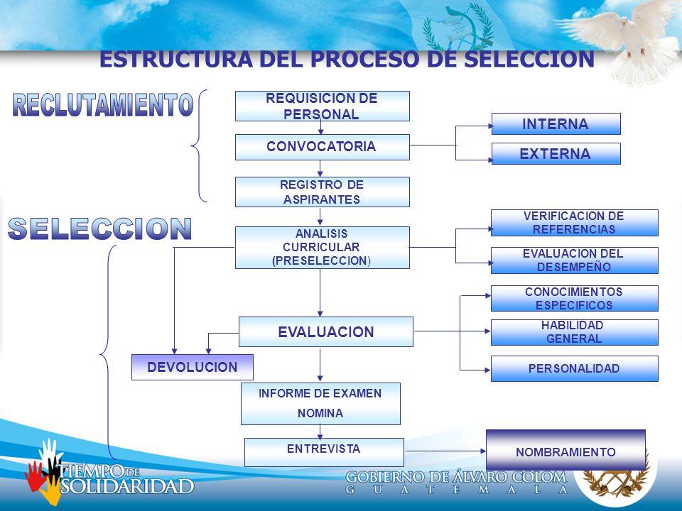 ESTRUCTURA DEL PROCESO DE SELECCION NOMBRAMIENTO REQUISICION DE PERSONAL CONVOCATORIA REGISTRO DE ASPIRANTES ANALISIS CURRICULAR (PRESELECCION) EVALUA