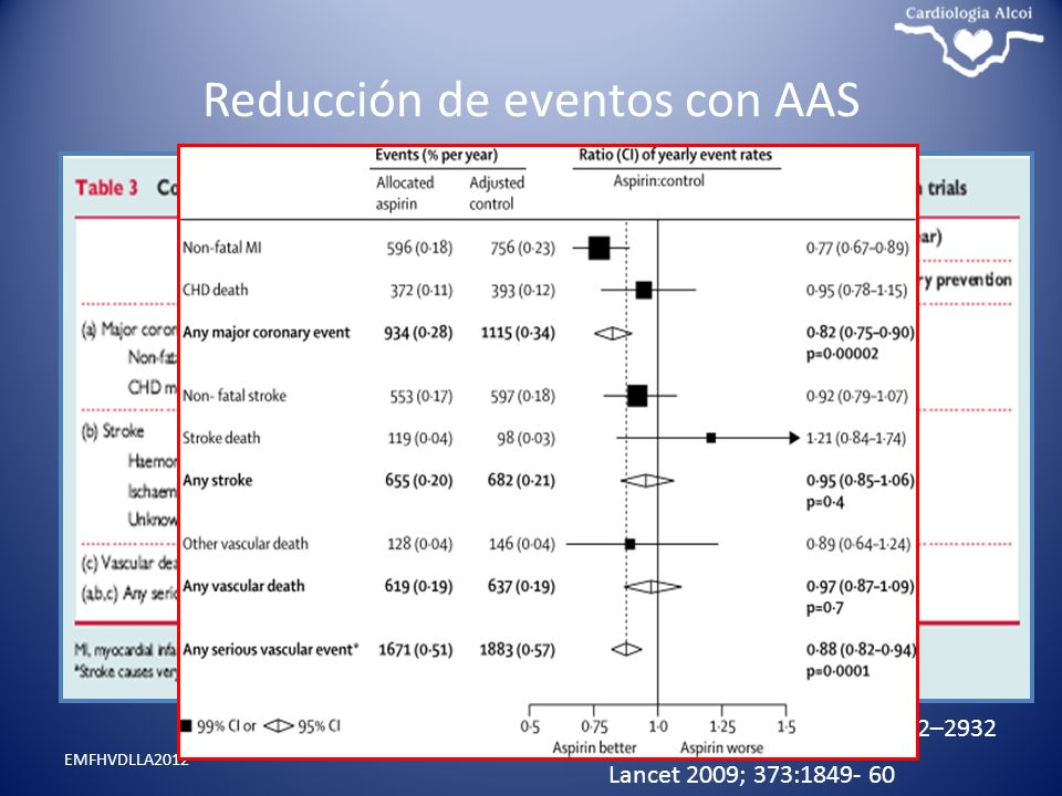 Reducción de eventos con AAS EMFHVDLLA2012 European Heart Journal (2011) 32, 2922–2932 Lancet 2009; 373:1849- 60