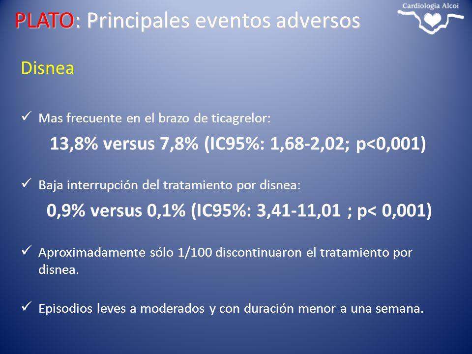 Disnea Mas frecuente en el brazo de ticagrelor: 13,8% versus 7,8% (IC95%: 1,68-2,02; p<0,001) Baja interrupción del tratamiento por disnea: 0,9% versu