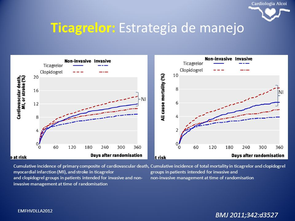 Ticagrelor: Estrategia de manejo EMFHVDLLA2012 Cumulative incidence of primary composite of cardiovascular death, myocardial infarction (MI), and stroke in ticagrelor and clopidogrel groups in patients intended for invasive and non- invasive management at time of randomisation Cumulative incidence of total mortality in ticagrelor and clopidogrel groups in patients intended for invasive and non-invasive management at time of randomisation BMJ 2011;342:d3527 NI
