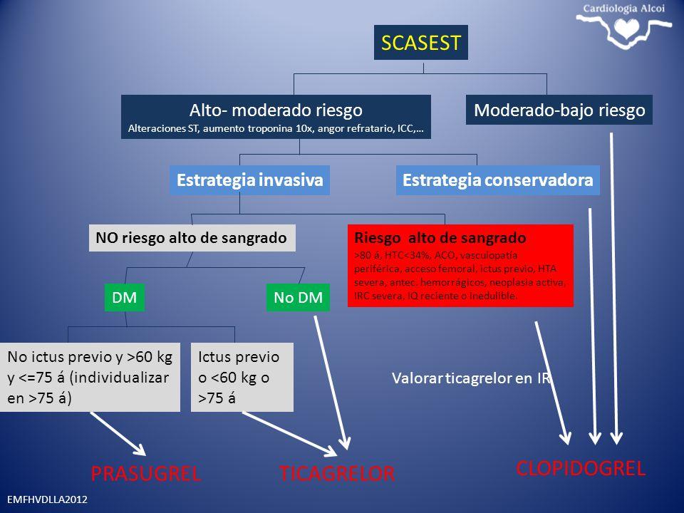 EMFHVDLLA2012 SCASEST Moderado-bajo riesgoAlto- moderado riesgo Alteraciones ST, aumento troponina 10x, angor refratario, ICC,… NO riesgo alto de sang