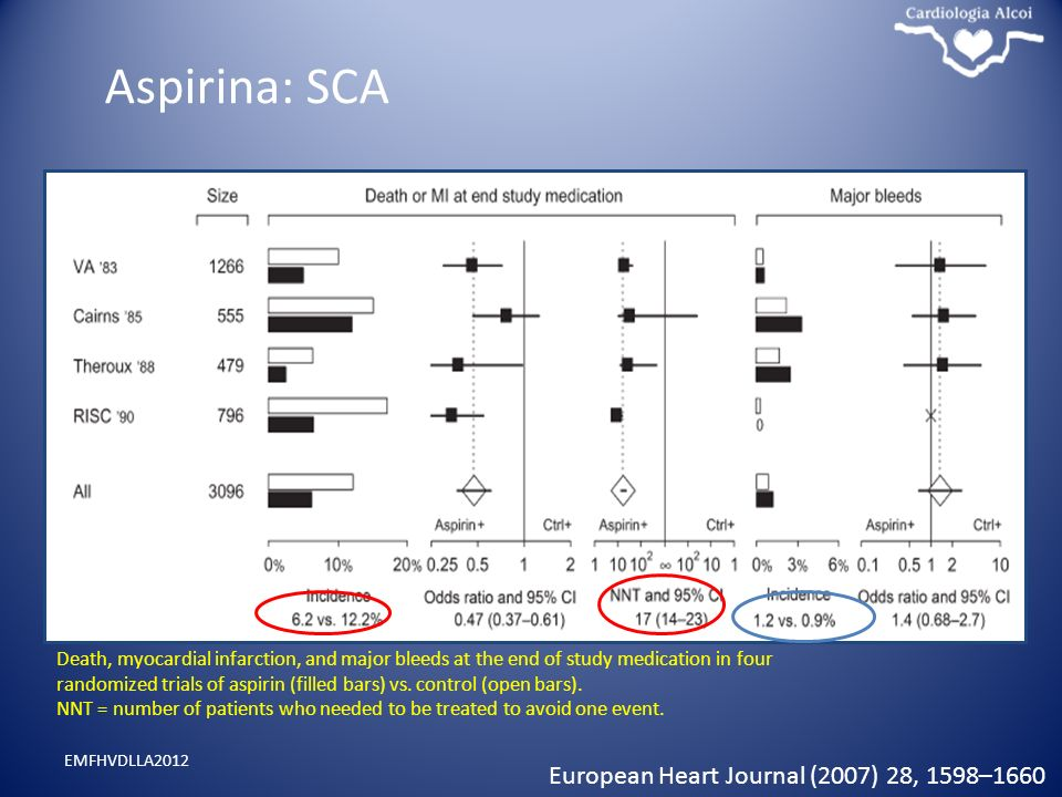 Aspirina: SCA EMFHVDLLA2012 Death, myocardial infarction, and major bleeds at the end of study medication in four randomized trials of aspirin (filled bars) vs.