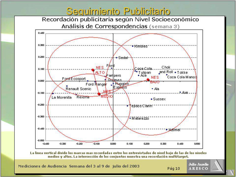 Julio Aurelio A R E S C O Seguimiento Publicitario
