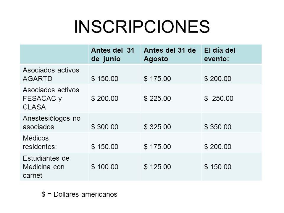 INSCRIPCIONES Antes del 31 de junio Antes del 31 de Agosto El día del evento: Asociados activos AGARTD$ 150.00 $ 175.00$ 200.00 Asociados activos FESACAC y CLASA $ 200.00$ 225.00$ 250.00 Anestesiólogos no asociados$ 300.00$ 325.00$ 350.00 Médicos residentes:$ 150.00 $ 175.00$ 200.00 Estudiantes de Medicina con carnet $ 100.00$ 125.00$ 150.00 $ = Dollares americanos