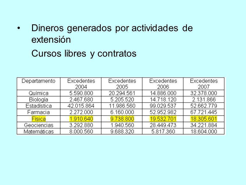 Dineros generados por actividades de extensión Cursos libres y contratos