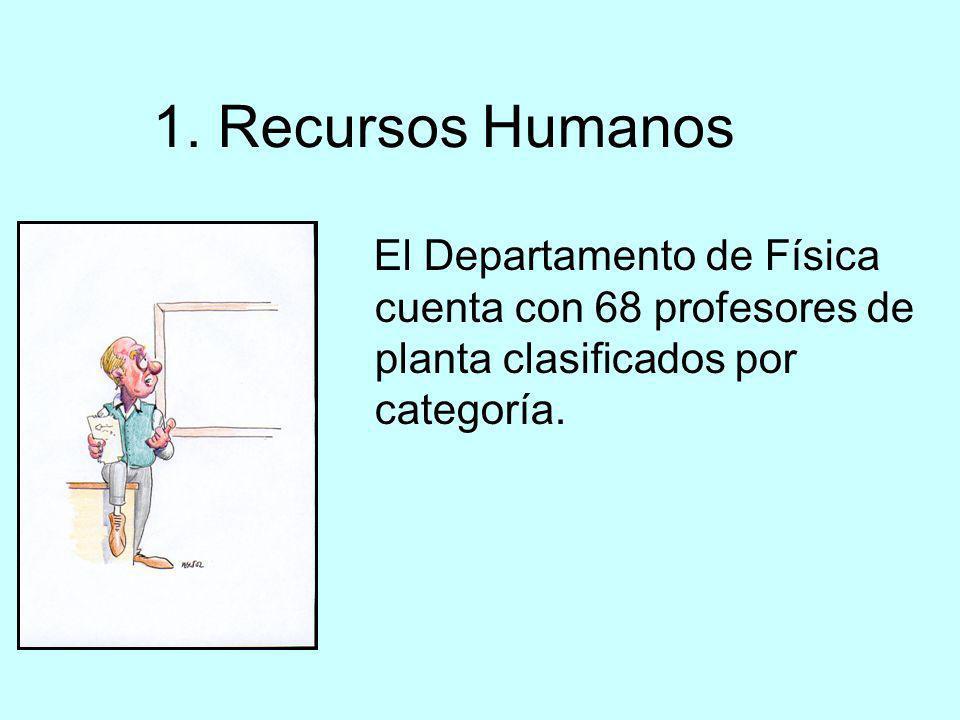 1. Recursos Humanos El Departamento de Física cuenta con 68 profesores de planta clasificados por categoría.