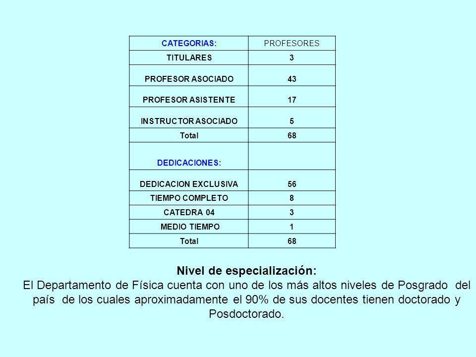 CATEGORIAS:PROFESORES TITULARES3 PROFESOR ASOCIADO43 PROFESOR ASISTENTE17 INSTRUCTOR ASOCIADO5 Total68 DEDICACIONES: DEDICACION EXCLUSIVA56 TIEMPO COMPLETO8 CATEDRA 043 MEDIO TIEMPO1 Total68 Nivel de especialización: El Departamento de Física cuenta con uno de los más altos niveles de Posgrado del país de los cuales aproximadamente el 90% de sus docentes tienen doctorado y Posdoctorado.