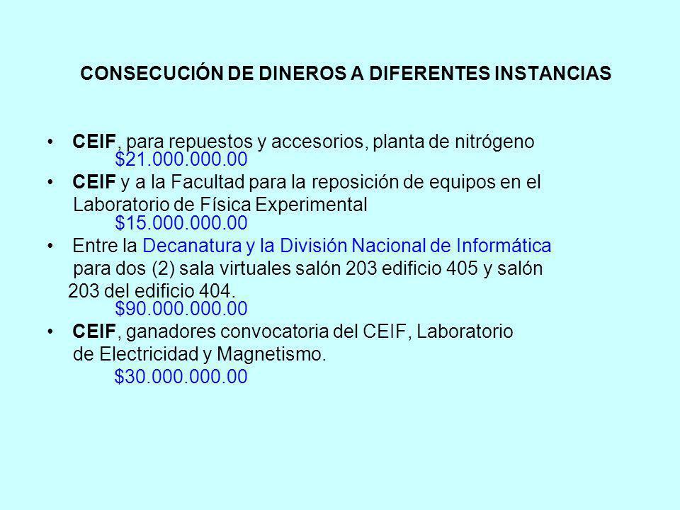 CONSECUCIÓN DE DINEROS A DIFERENTES INSTANCIAS CEIF, para repuestos y accesorios, planta de nitrógeno $21.000.000.00 CEIF y a la Facultad para la repo