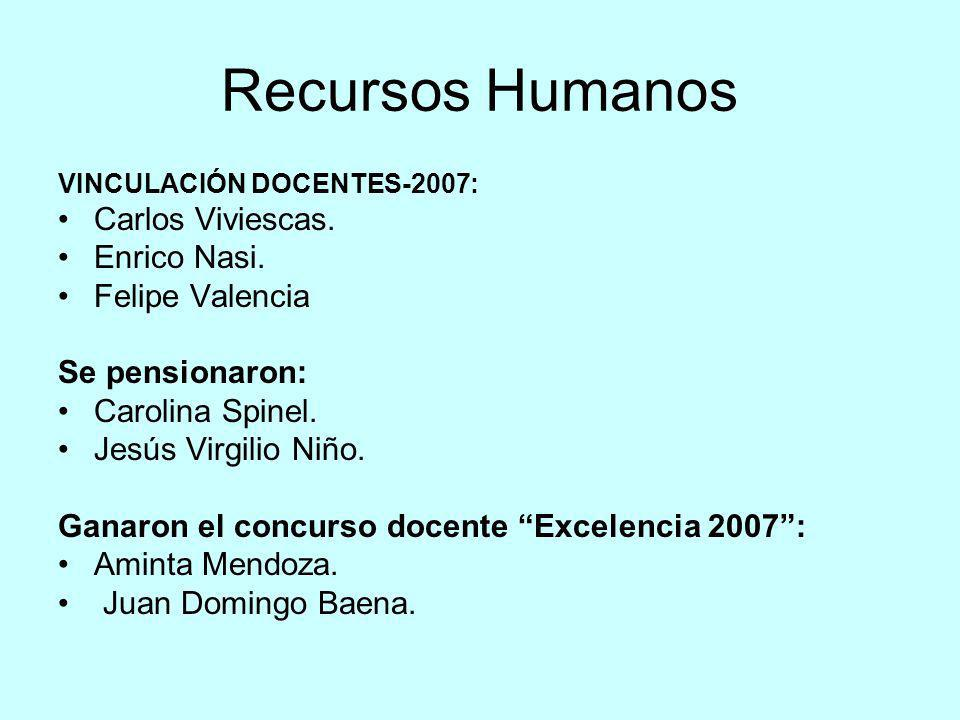 Recursos Humanos VINCULACIÓN DOCENTES-2007: Carlos Viviescas. Enrico Nasi. Felipe Valencia Se pensionaron: Carolina Spinel. Jesús Virgilio Niño. Ganar