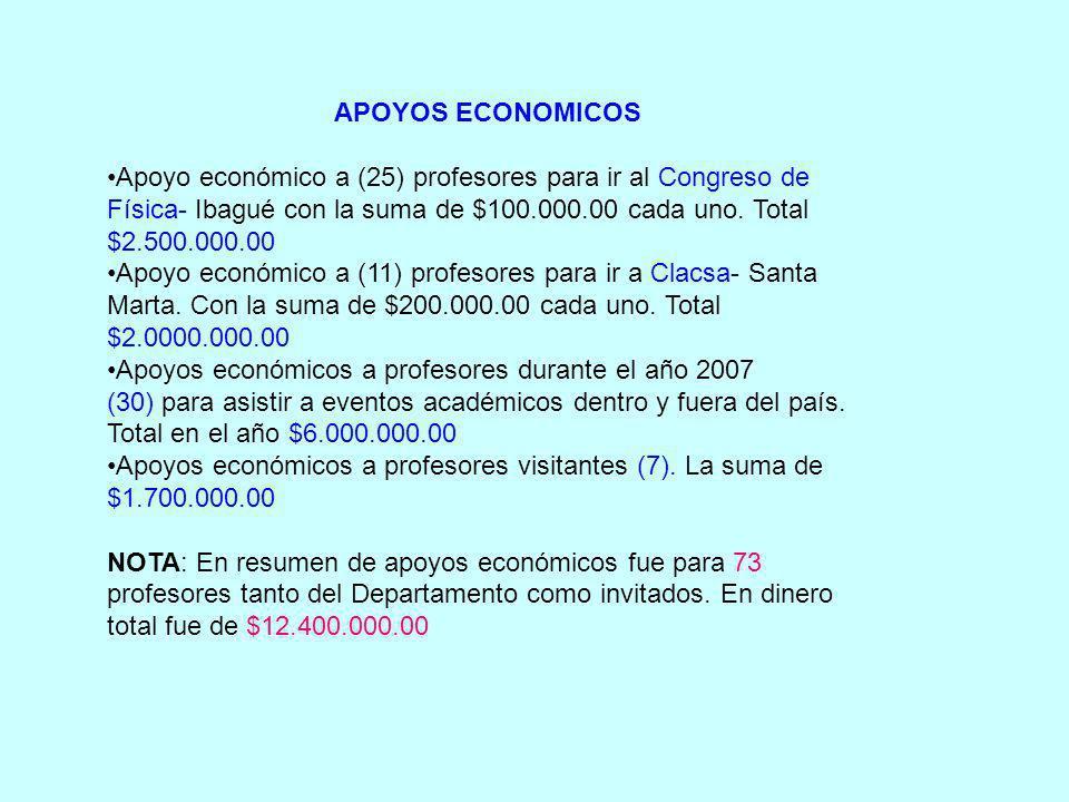 APOYOS ECONOMICOS Apoyo económico a (25) profesores para ir al Congreso de Física- Ibagué con la suma de $100.000.00 cada uno. Total $2.500.000.00 Apo
