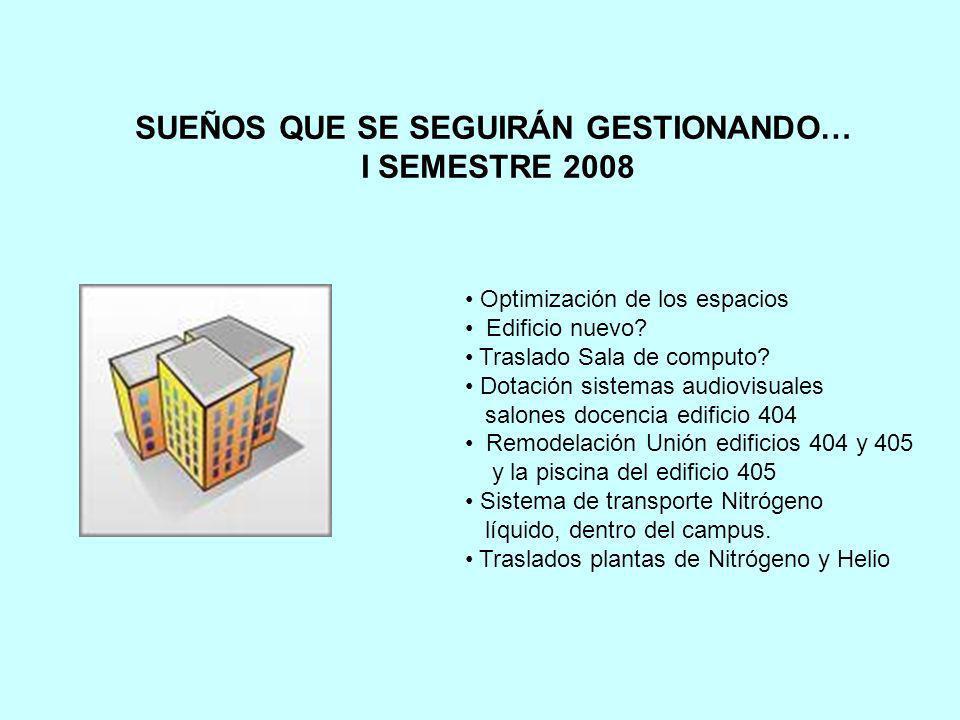 SUEÑOS QUE SE SEGUIRÁN GESTIONANDO… I SEMESTRE 2008 Optimización de los espacios Edificio nuevo? Traslado Sala de computo? Dotación sistemas audiovisu
