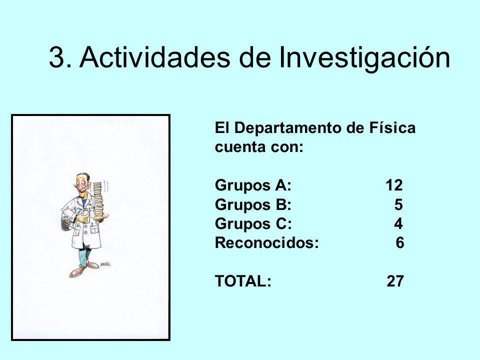 3. Actividades de Investigación El Departamento de Física cuenta con: Grupos A: 12 Grupos B: 5 Grupos C: 4 Reconocidos: 6 TOTAL: 27
