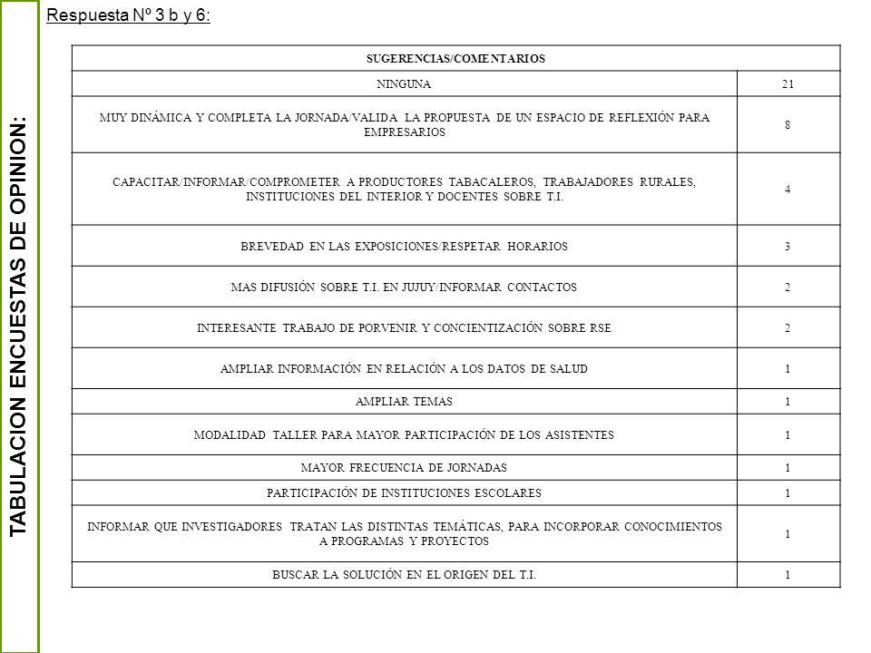 TABULACION ENCUESTAS DE OPINION: Respuesta Nº 3 b y 6: SUGERENCIAS/COMENTARIOS NINGUNA21 MUY DINÁMICA Y COMPLETA LA JORNADA/VALIDA LA PROPUESTA DE UN