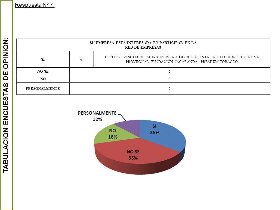 TABULACION ENCUESTAS DE OPINION: Respuesta Nº 7: SU EMPRESA ESTA INTERESADA EN PARTICIPAR EN LA RED DE EMPRESAS SI6 FORO PROVINCIAL DE MUNICIPIOS, AUT