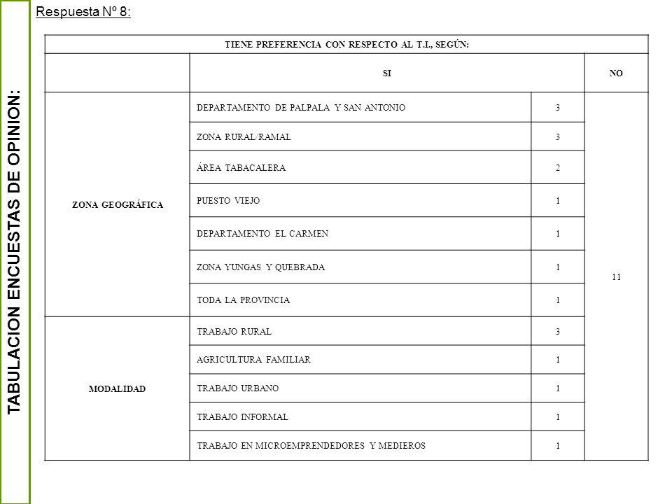 TABULACION ENCUESTAS DE OPINION: Respuesta Nº 8: TIENE PREFERENCIA CON RESPECTO AL T.I., SEGÚN: SINO ZONA GEOGRÁFICA DEPARTAMENTO DE PALPALA Y SAN ANT