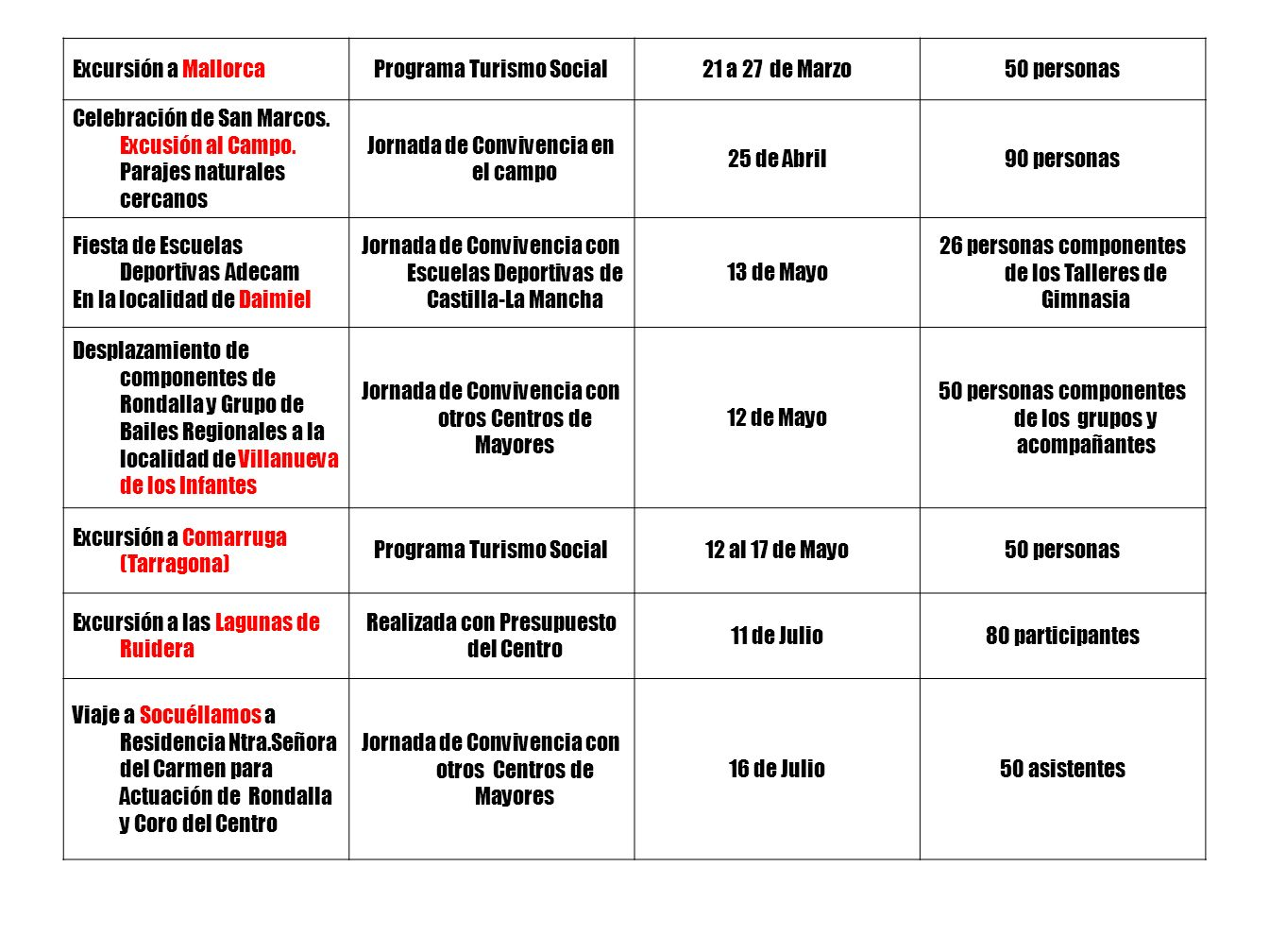 ANEXO I MEMORIA –RESUMEN DE LAS ACTIVIDADES REALIZADAS EN EL CENTRO DE MAYORES DE LA SOLANA EN EL AÑO 2006 EXCURSIONES y VIAJES REALIZADOS Modalidad de ViajeFecha de realizaciónNúmero de Participantes Actuación del Grupo de Rondalla y Bailes Regionales en la localidad de Membrilla (C.Real) Intercambio con otros Centros de Mayores 14 de Febrero Componentes y Acompañantes: 50 Asistencia de miembros del Consejo de Mayores a Toledo para presentación del Programa Turismo Social 2006 Invitación a Representantes de Instituciones 9 de Marzo10 componentes del Consejo Excursión a Guardamar de Segura ( Alicante) Programa Turismo Social12 al 17 de Marzo100 personas