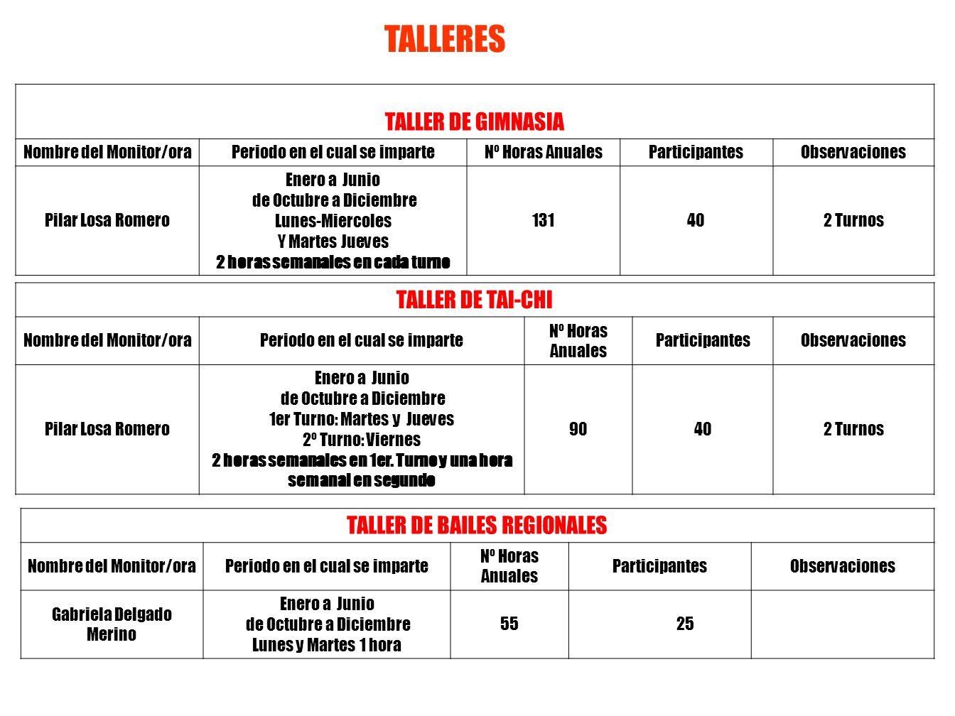 Modalidad de ViajeFecha de realizaciónNúmero de Participantes Viaje a Piedrabuena para Actuación de Rondalla y Coro del Centro Jornada de Convivencia